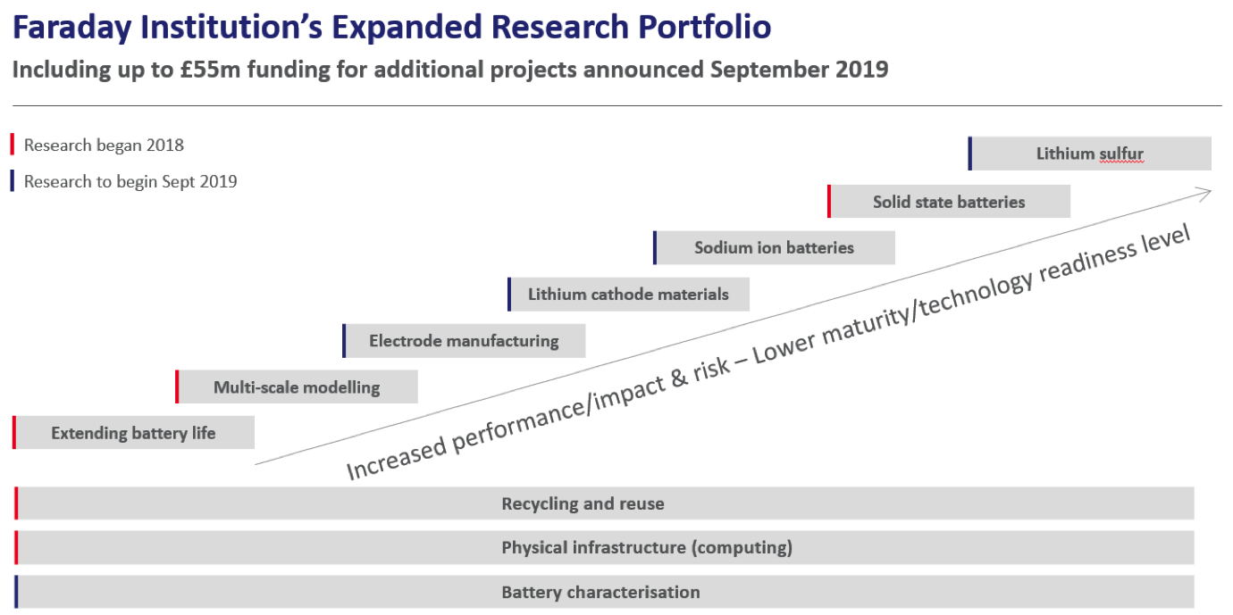 FI-expanded-research-portfolio